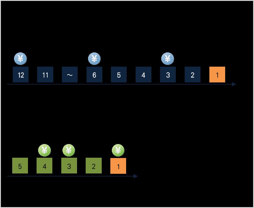図1 軽症者特例の考え方